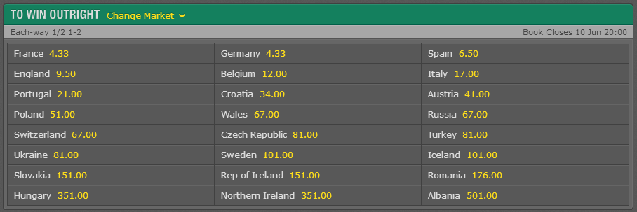 UEFA Euro 2016 Outright Winner Odds