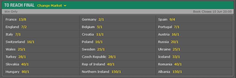 UEFA Euro 2016 To Reach Final Odds